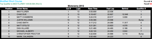 2wd mod sc A 580x151 Motorama 2012 Results