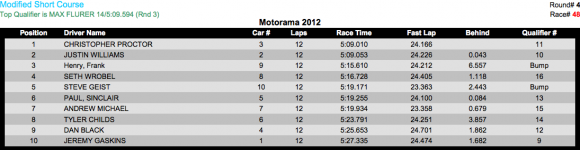 2wd mod sc B 580x150 Motorama 2012 Results