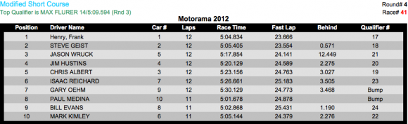 2wd mod sc C 580x177 Motorama 2012 Results