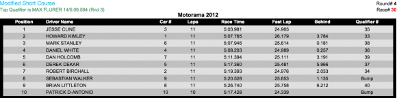 2wd mod sc E 580x144 Motorama 2012 Results