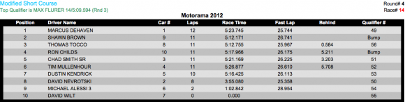 2wd mod sc G 580x147 Motorama 2012 Results