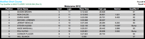 2wd mod sc H 580x159 Motorama 2012 Results